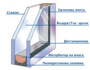 Резултат с изображение за стъклопакет